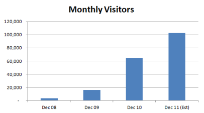 Monthly Growth