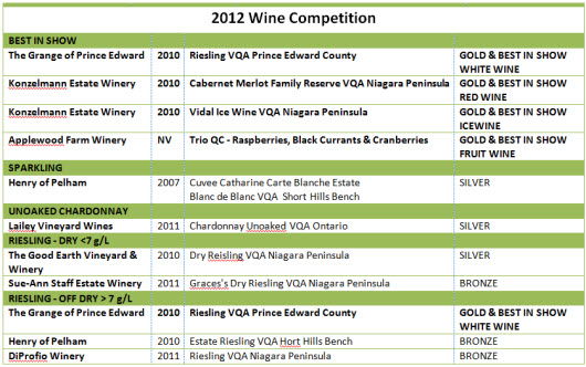 RAWF 2012 Wine Competition
