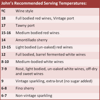 John's Recommended Serving Temperatures
