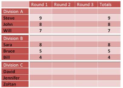 ScoreCard 3.2