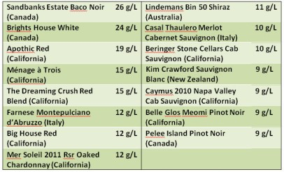 Sampling of popular wines by sweetness