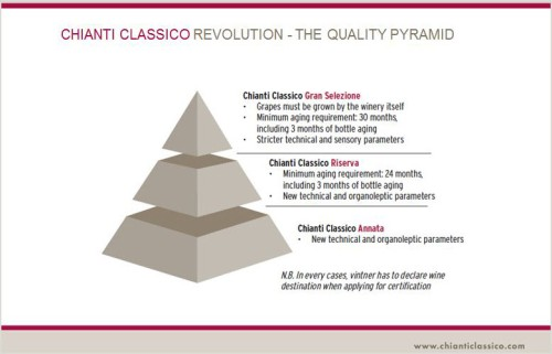 Chianti Pyramid