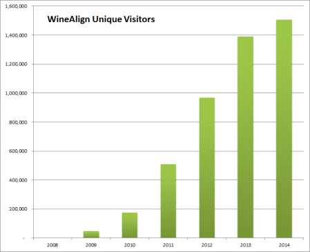 WineAlign Unique Visitors