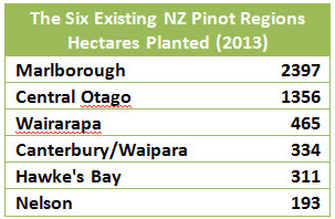 The Six Existing NZ Pinot Regions