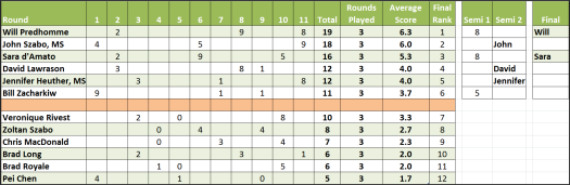 RankingsUpTo_5-13