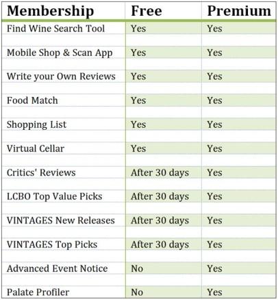 Free vs. Premium