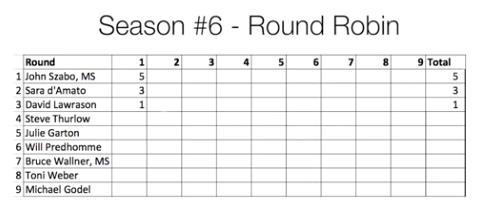 round-1-scoring