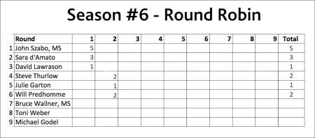 round-2-scores