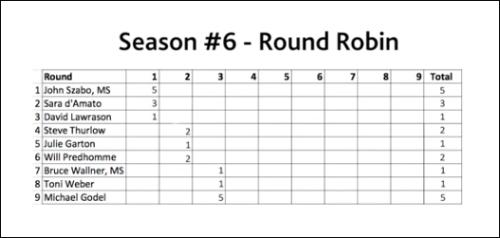 Round 3 Score Card