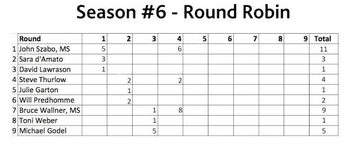 round-5-score