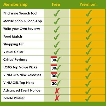 Premium Chart