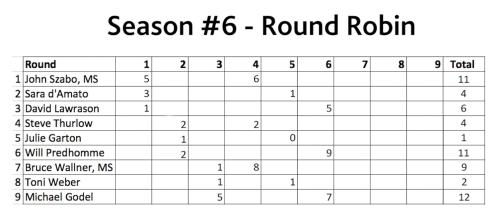 score-card-6-6